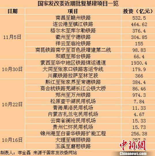 国家发改委近期批复基建项目一览。